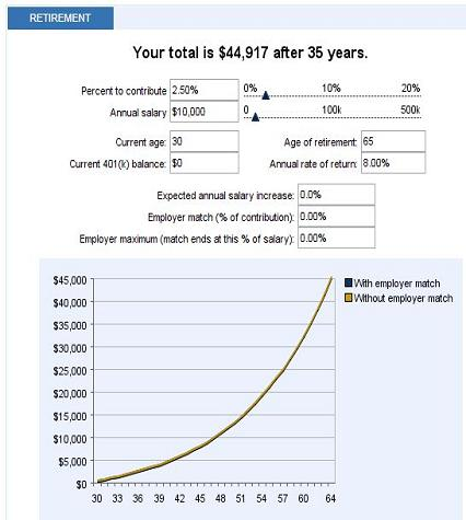 Retirement Calculation Example: $21/Mo, Age 30